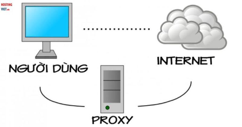 bán Proxy